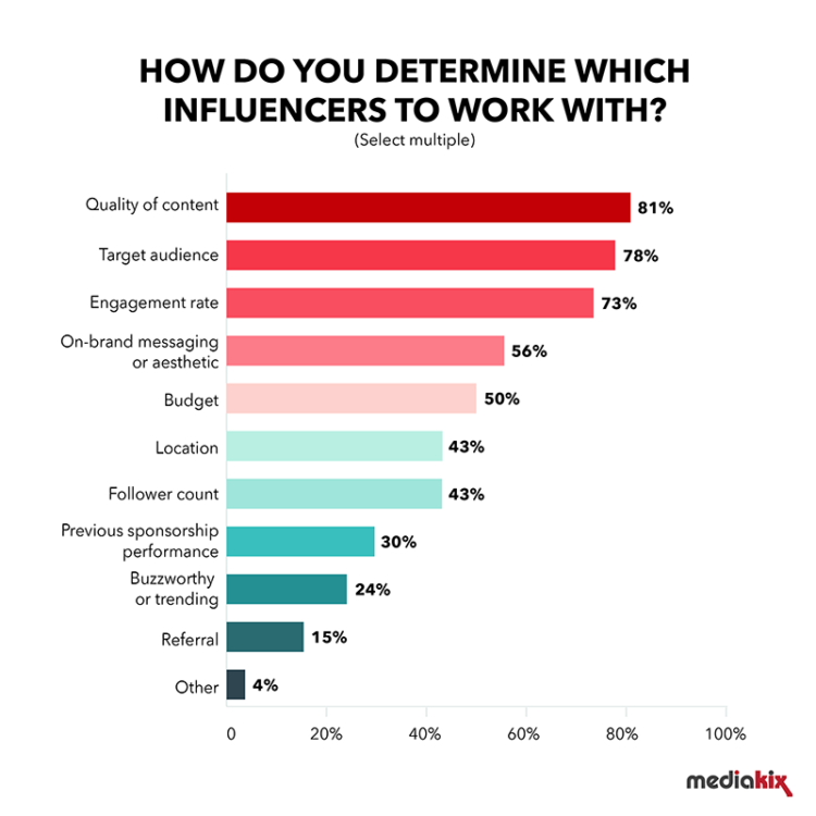graphic describing the importance of engagement in influencer marketing